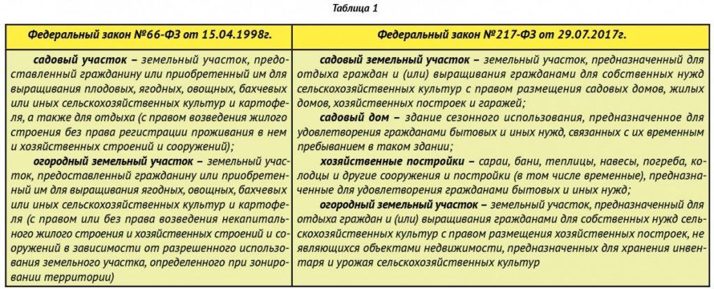 разница в терминах 66 ФЗ и 217 ФЗ