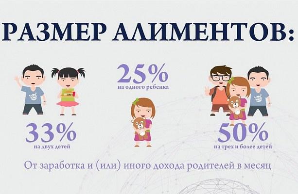 Размер алиментов в зависимости от количества детей