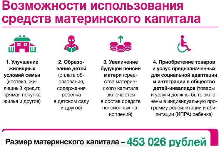 Ипотека под материнский капитал в 2020 году: нюансы и пошаговая инструкция