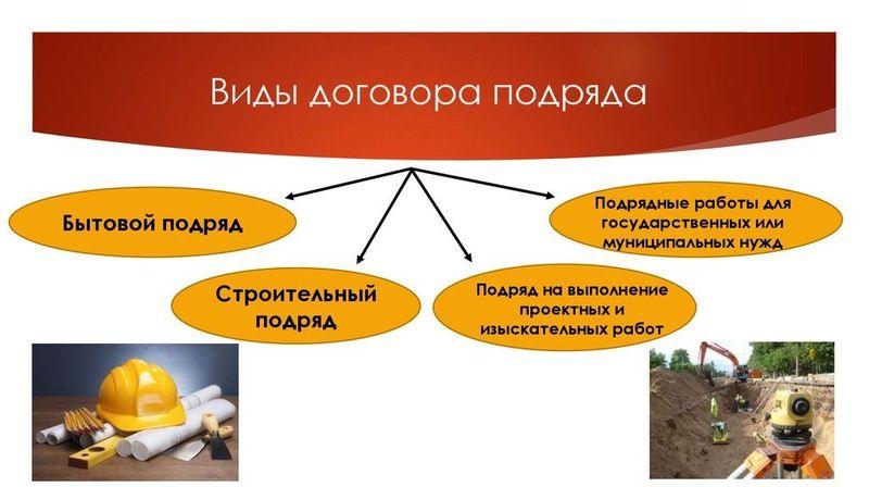 Виды договора подряда