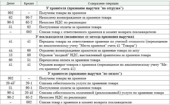 Бухгалтерский учет ответственного хранения товаров
