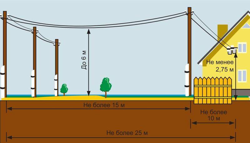Нормативы по установке электростолбов