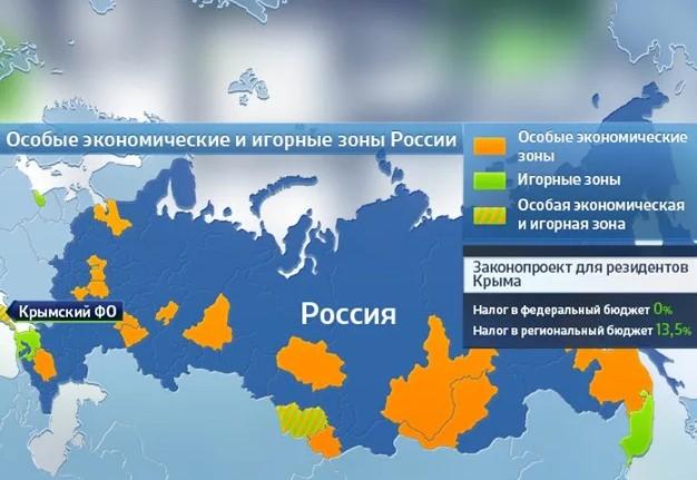 Оффшорные зоны России