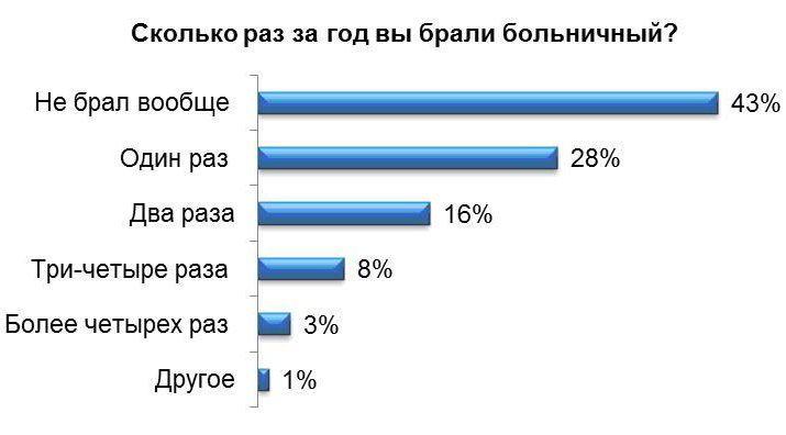 Статистика по количеству больничных