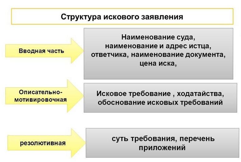 Структура искового заявления