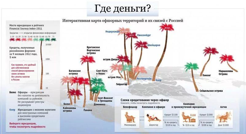 Связь оффшорных территорий с Россией