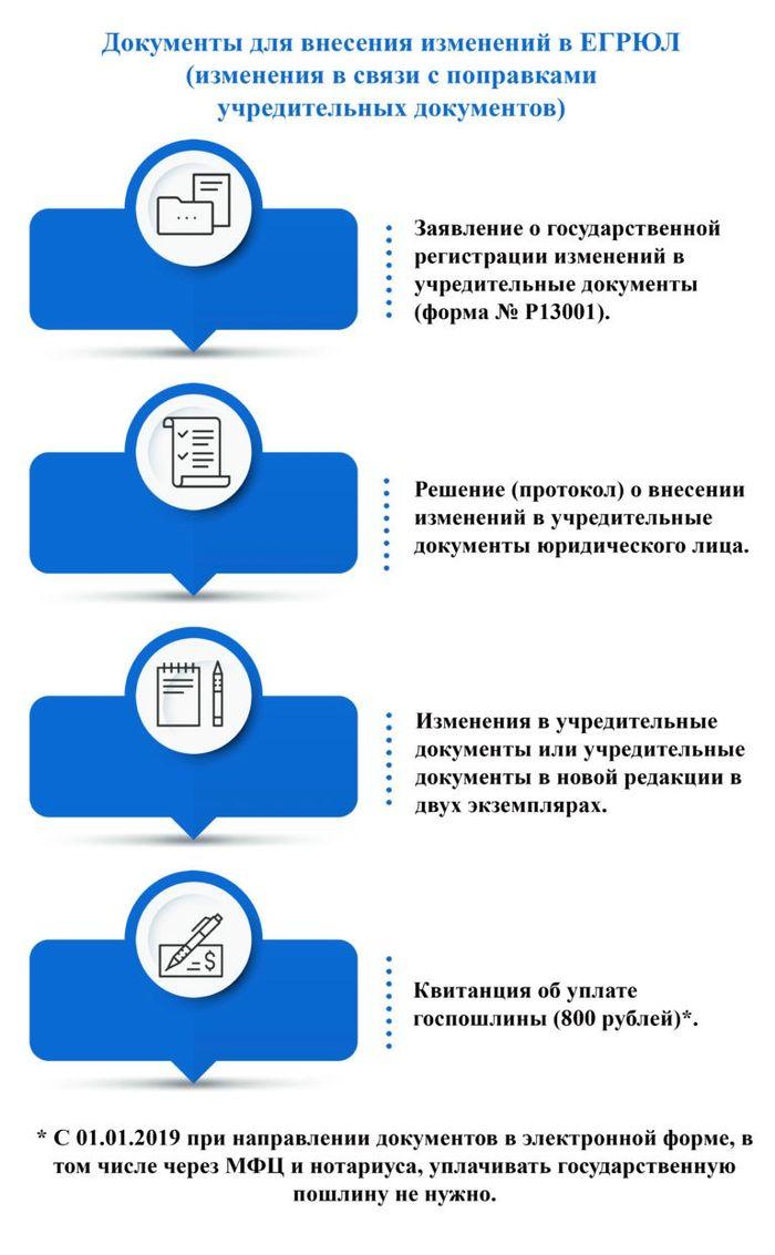 документы для внесения правок в ЕГРЮЛ