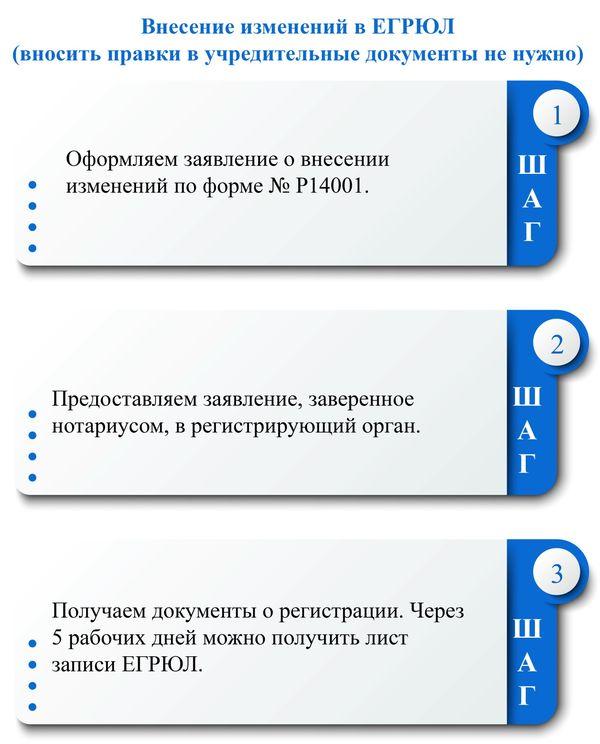 внесения изменений в выписку ЕГРЮЛ