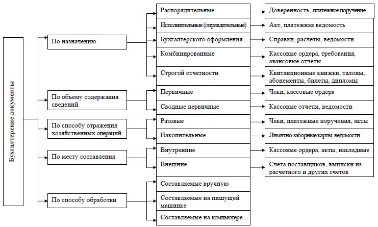 Классификация первичных бухгалтерских документов