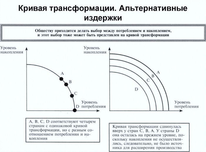 Кривая трансформации альтернативных издержек