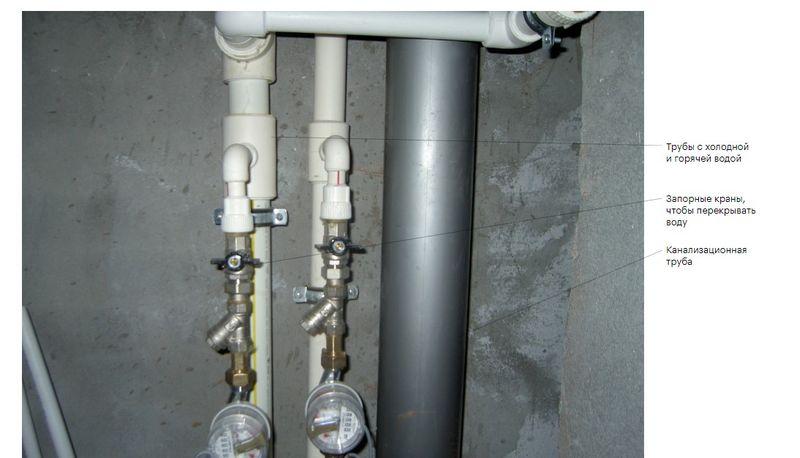 Проверка водоснабжения и водоотведения