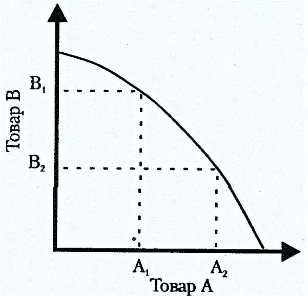 Схема обозначения альтернативных издержек