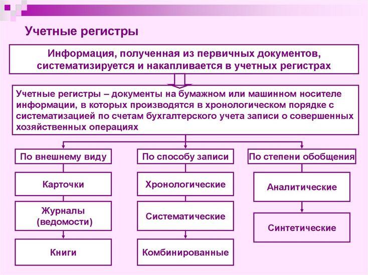 Учётные регистры для первичных документов