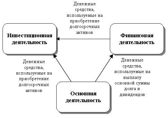 Управление денежными средствами и их эквивалентами