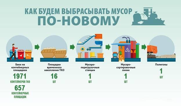 закон о мусорной реформе