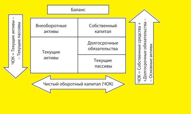 Понятие и правила формирования NWC