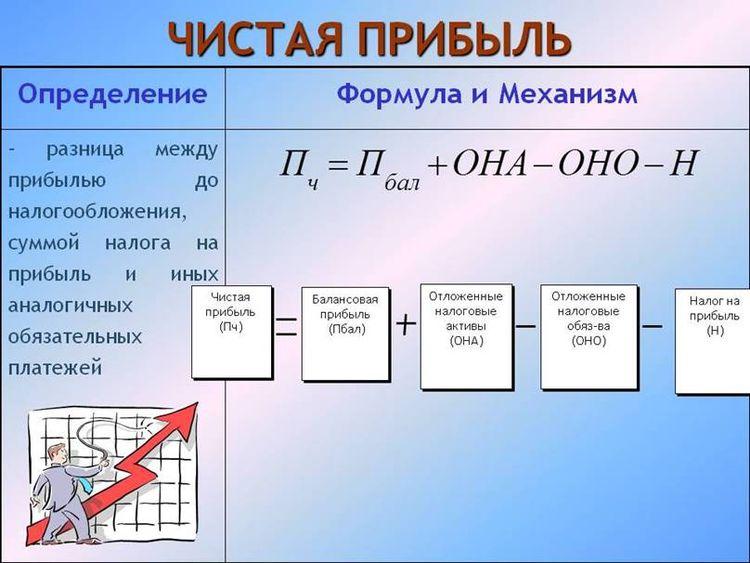 формул для расчета ЧП