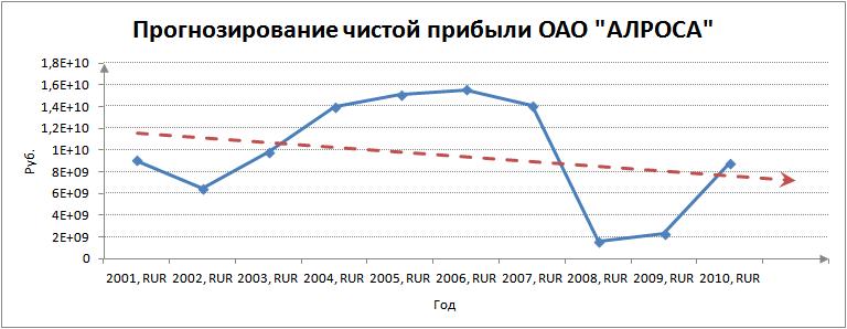 Статистический метод анализа чистой прибыли