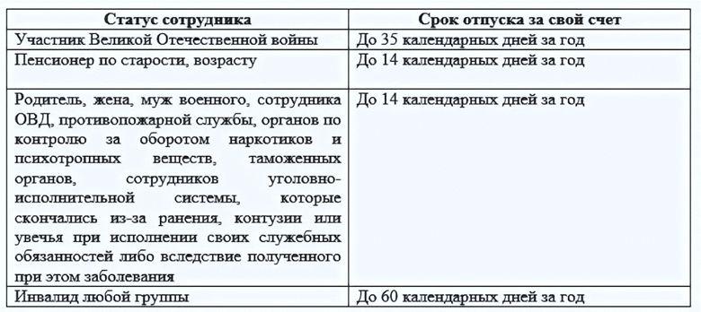 Сроки отпуска в зависимости от категории граждан