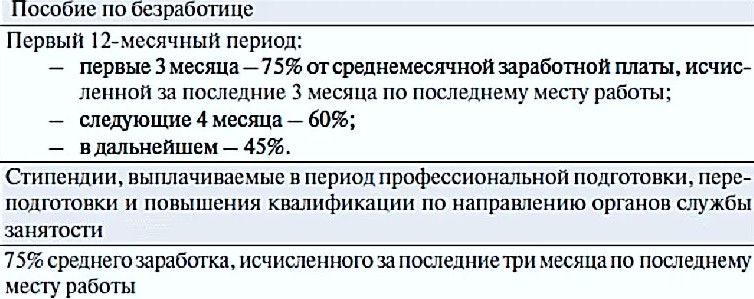 Размер выплат для безработного