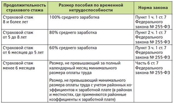 Размер пособия за период болезни